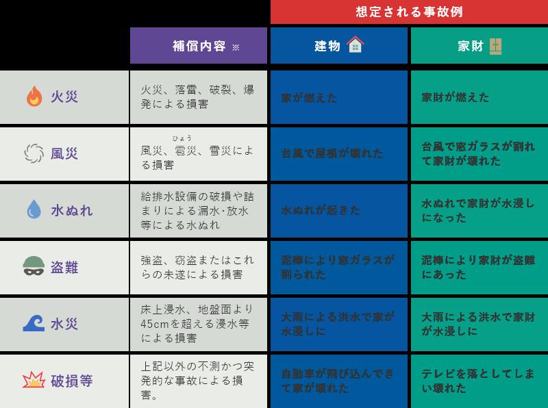 火災保険の補償内容 | NTTグループ総合保険代理店 きらら保険サービス株式会社