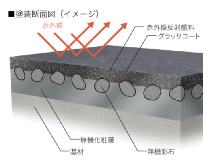 赤外線を効果的に反射させ、熱伝導を防ぐ