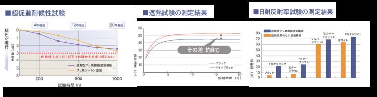超促進耐候性実験、遮熱試験、日射反射試験