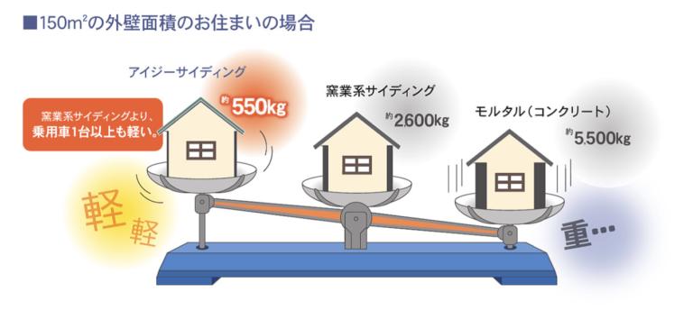軽量で地震の力を大幅に低減