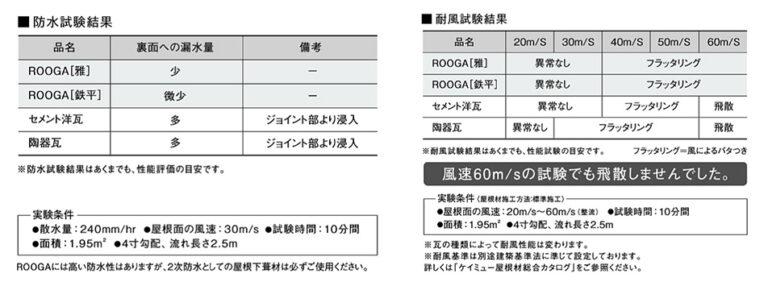 ROOGAは数々の耐性試験を重ね、現在の形状・機能を備えました。