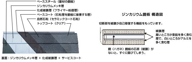 耐久性の高い「ジンカリウム鋼板」を採用
